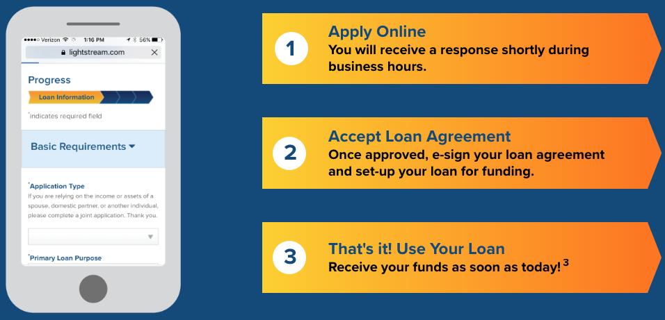 Attractive LightStream 3 Step Loan Application Process