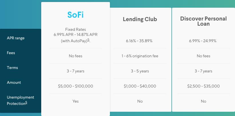 Sofi Personal Loan Rates